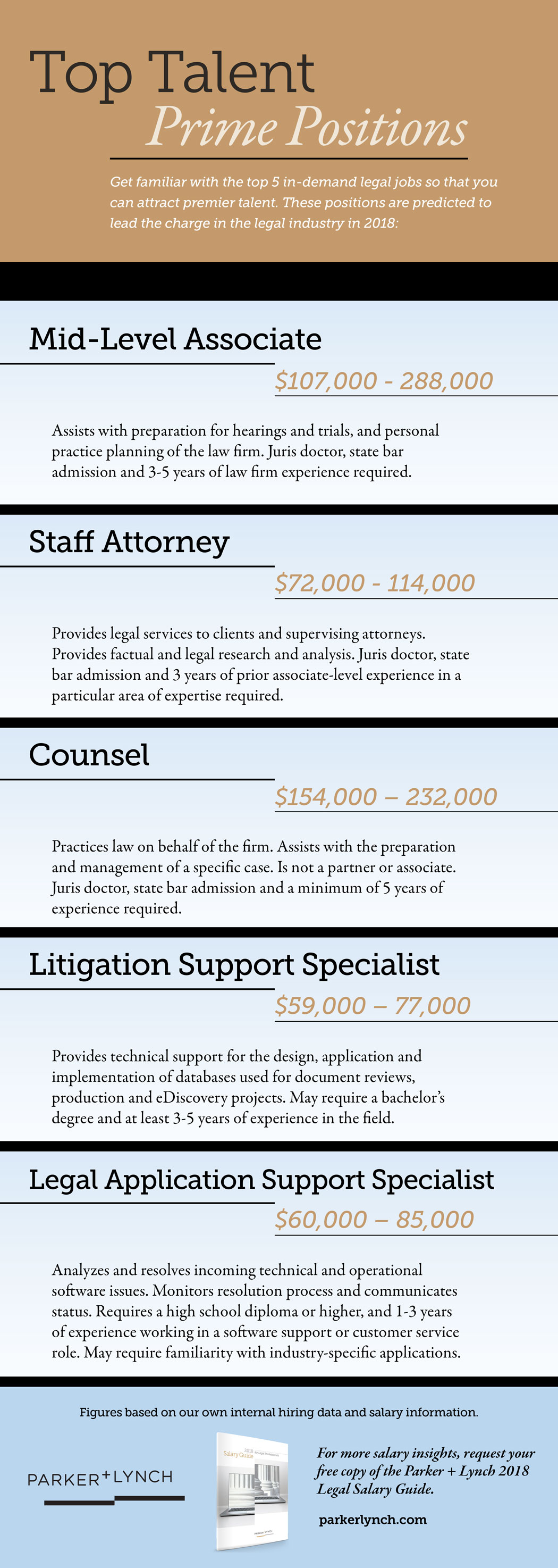 : Infographic of Top Law Jobs with Salaries for 2018 from Parker+Lynch