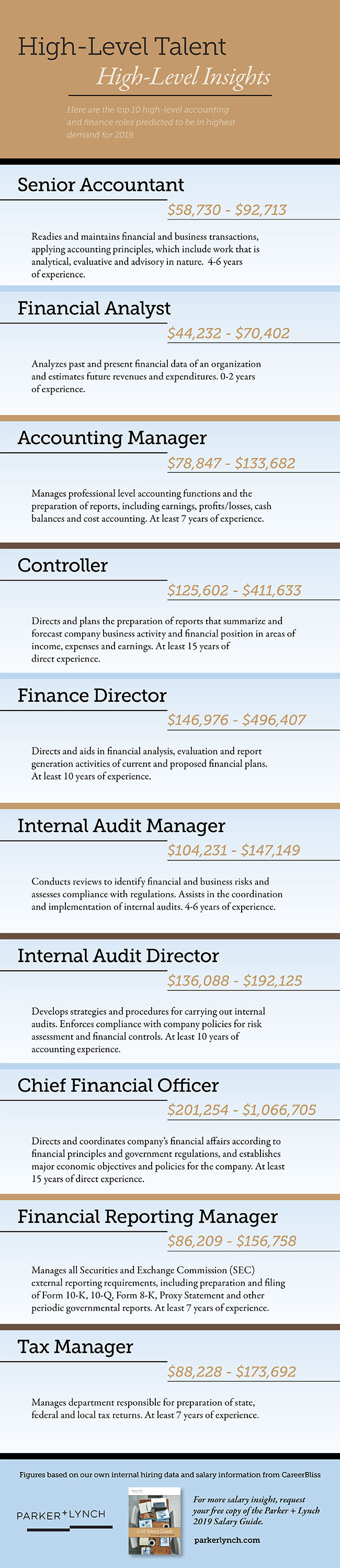 Top 10 Finance Jobs Infographic